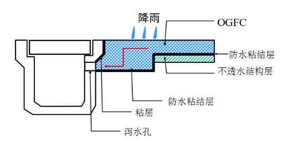 海绵城市道路排水系统解决方案